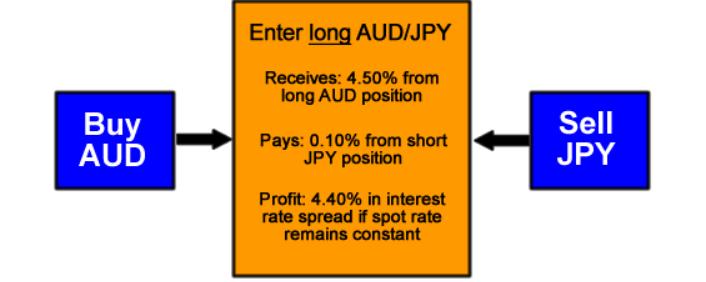 Carry Trade análisis cuantitativo