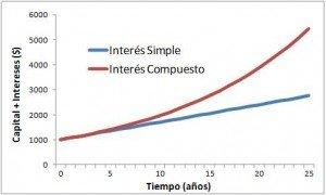 Diferencias entre interés simple e interés compuesto -grafico