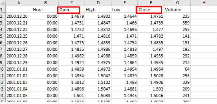 Precios de cierre par GBPUSD Correlaciones forex