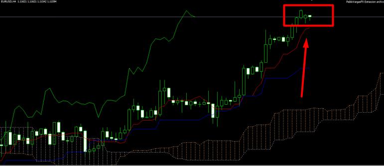 Estrategia de trading ganadora, gráfico de 4 horas