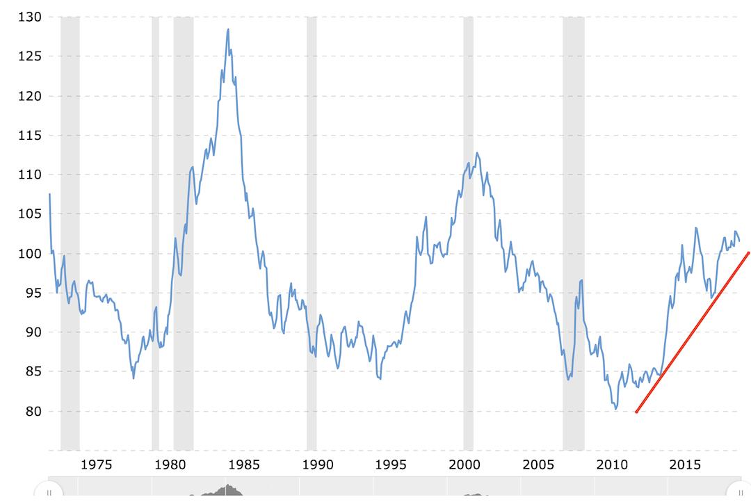 Guerra de divisas. US Dollar Index. Dolar como refugio