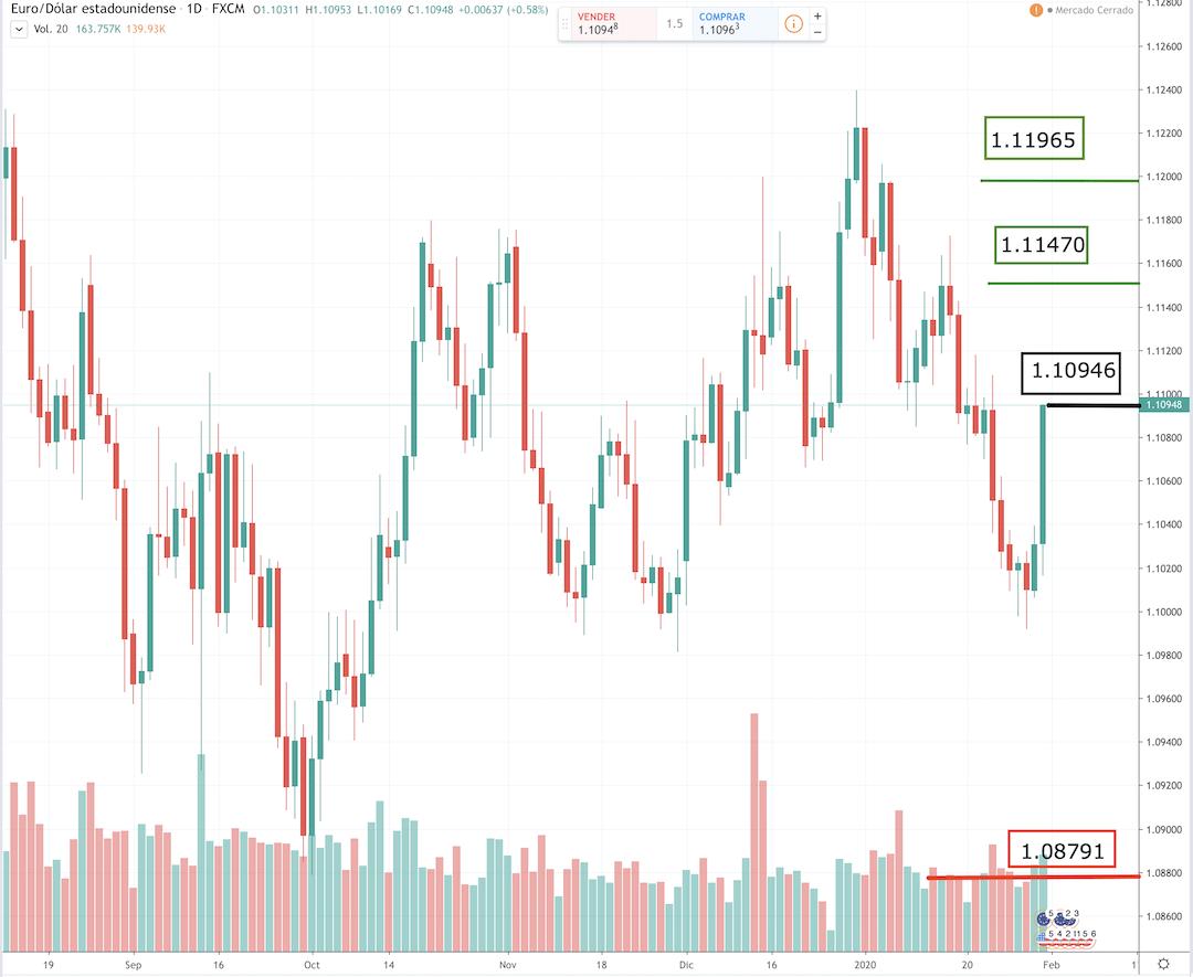 Eurusd, análisis diario euro dólar,